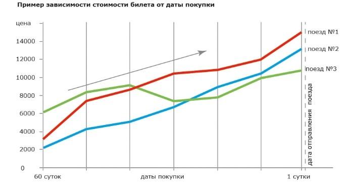 График зависимости цены на билеты от срока покупки