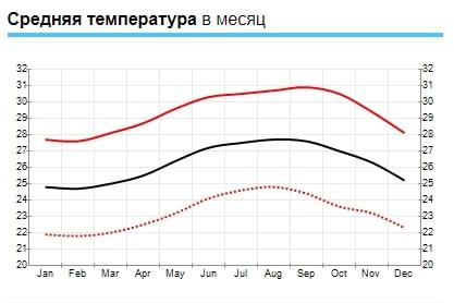 Средняя температура в Пунта Кана